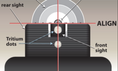 Sights, Sights, Sights – Thoughts on defensive sights